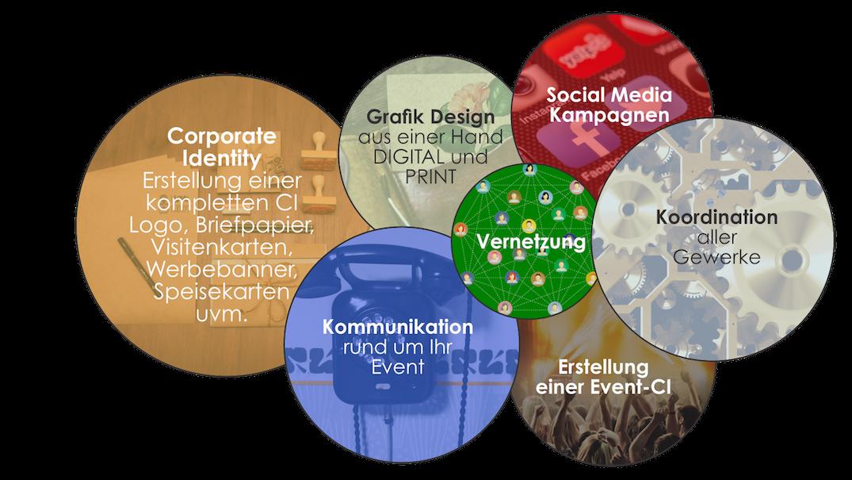 Gastro-Project Regensburg - Kommunikation